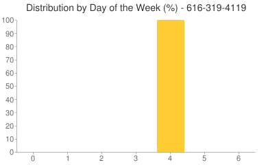 Distribution By Day 616-319-4119